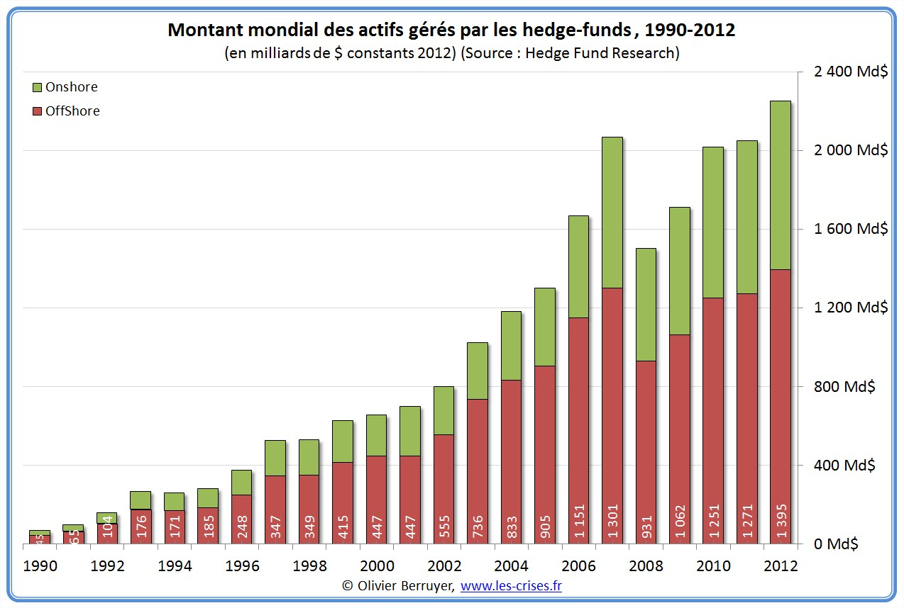 hedge funds aum actifs