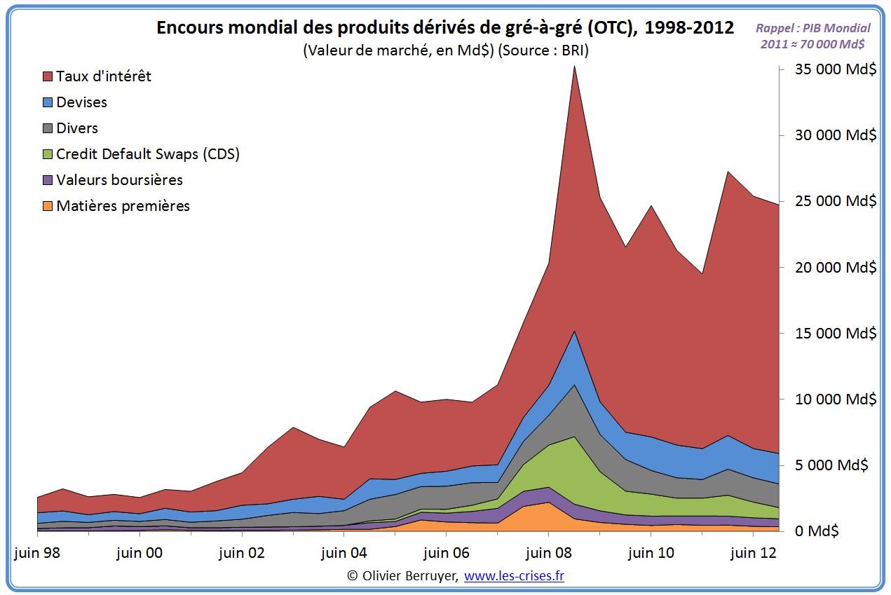 encours mondial de produits dérivés OTC