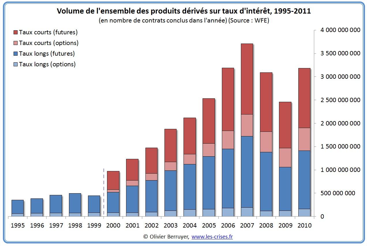 volumes  mondial de produits dérivés taux