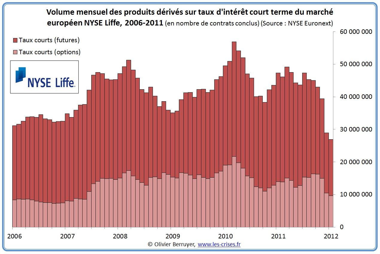 volumes liffe de produits dérivés taux