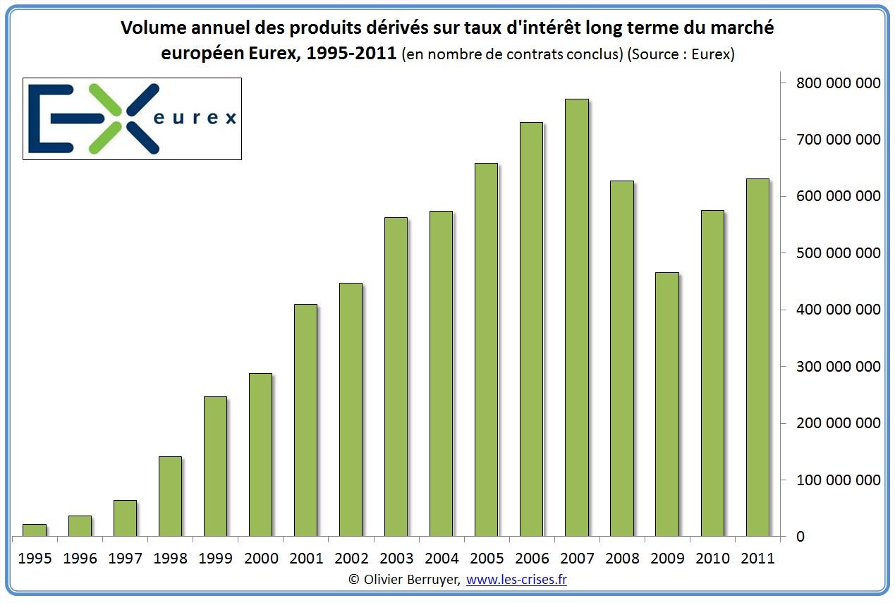 volumes eurex de produits dérivés taux