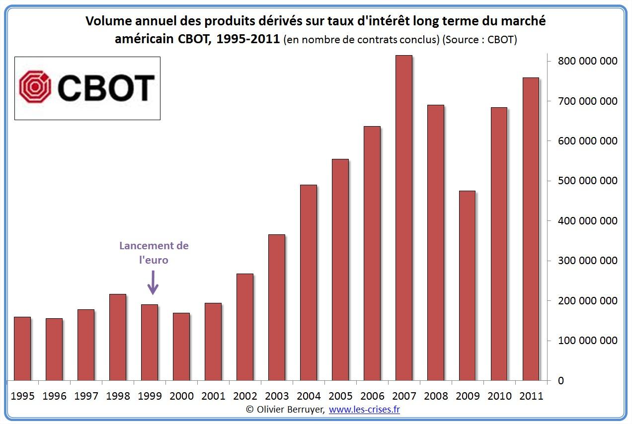 volumes CBOT CME de produits dérivés taux