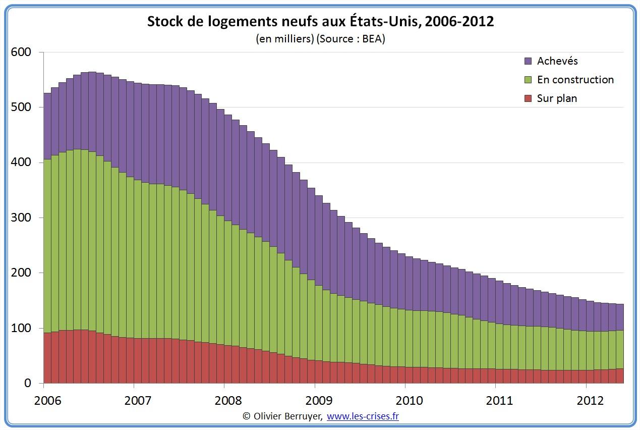 Stock de logement neufs aux États-Unis