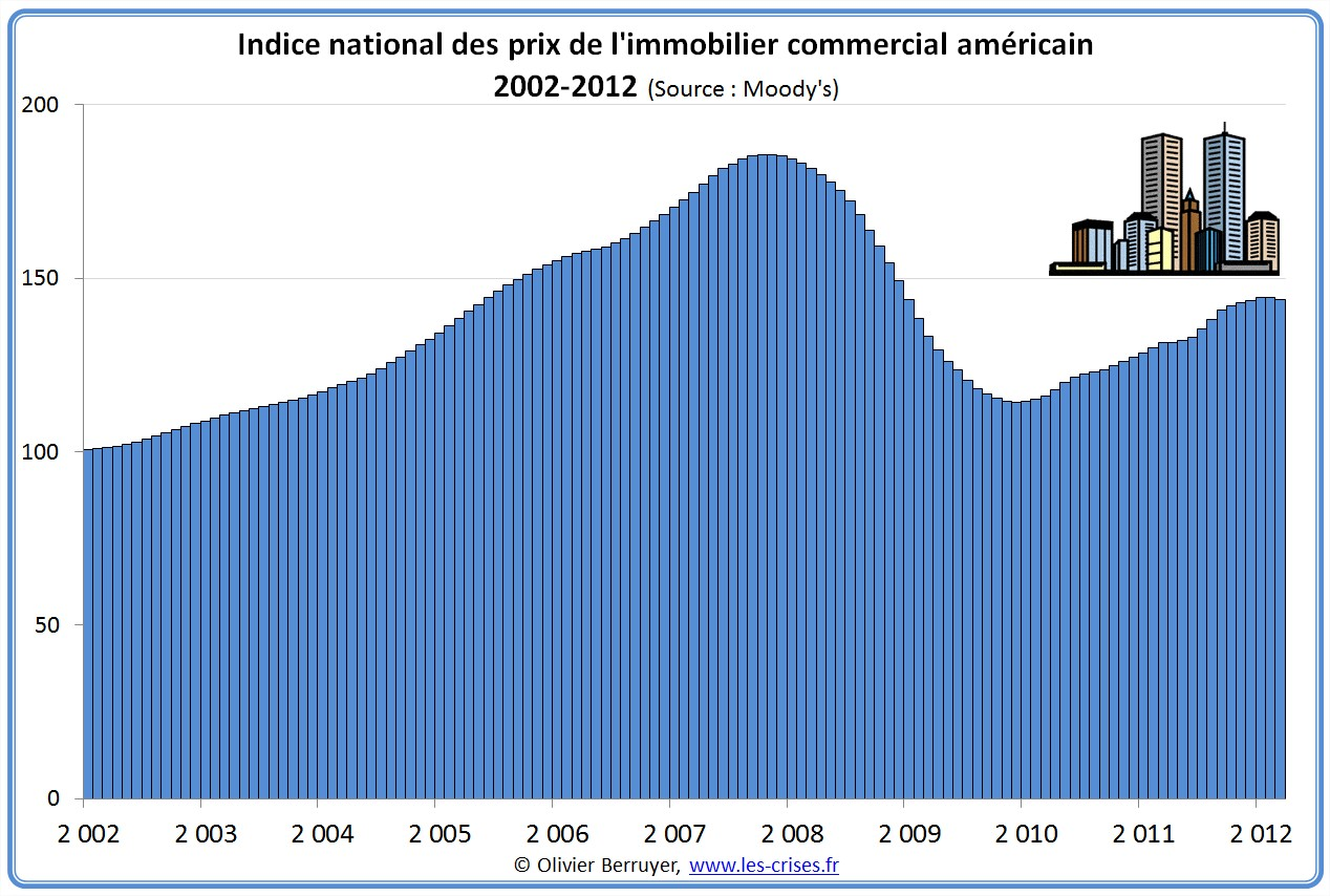 0504 Prix Immobiliers Americains