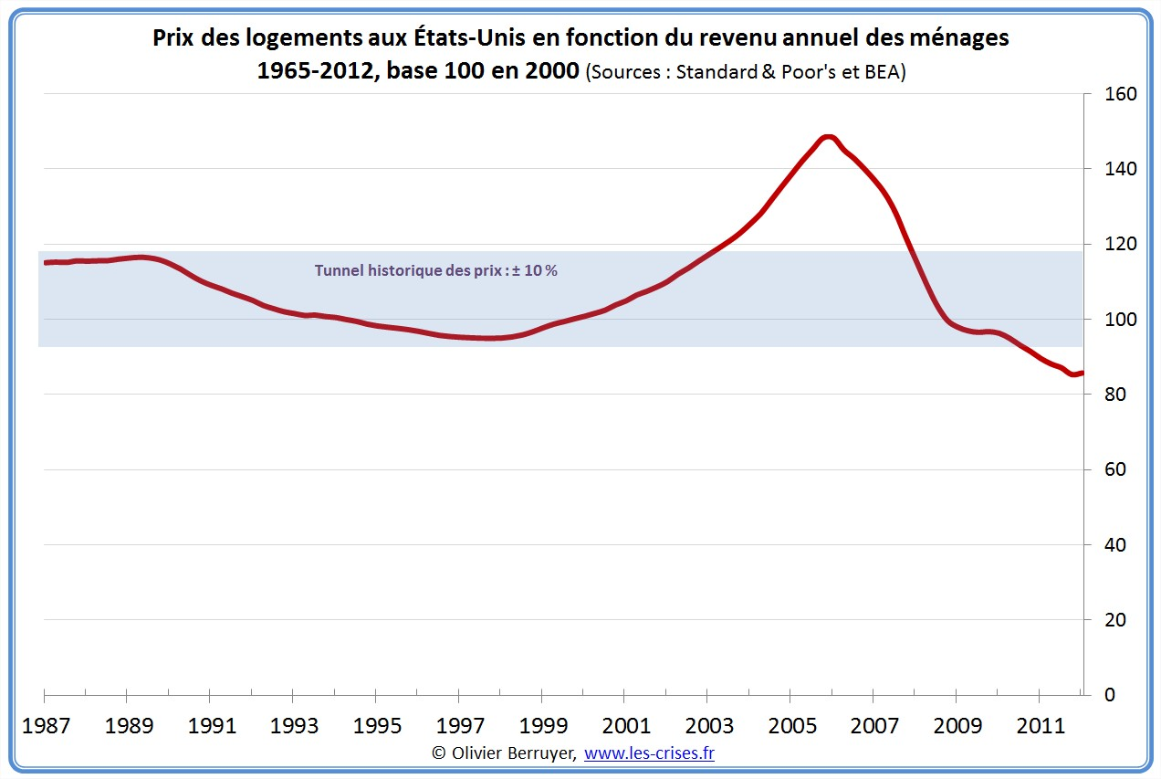 Indices locaux des prix des logements aux États-Unis USA