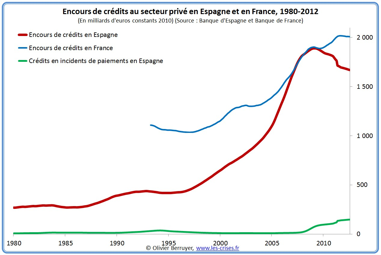 Encours de crédits en Espagne