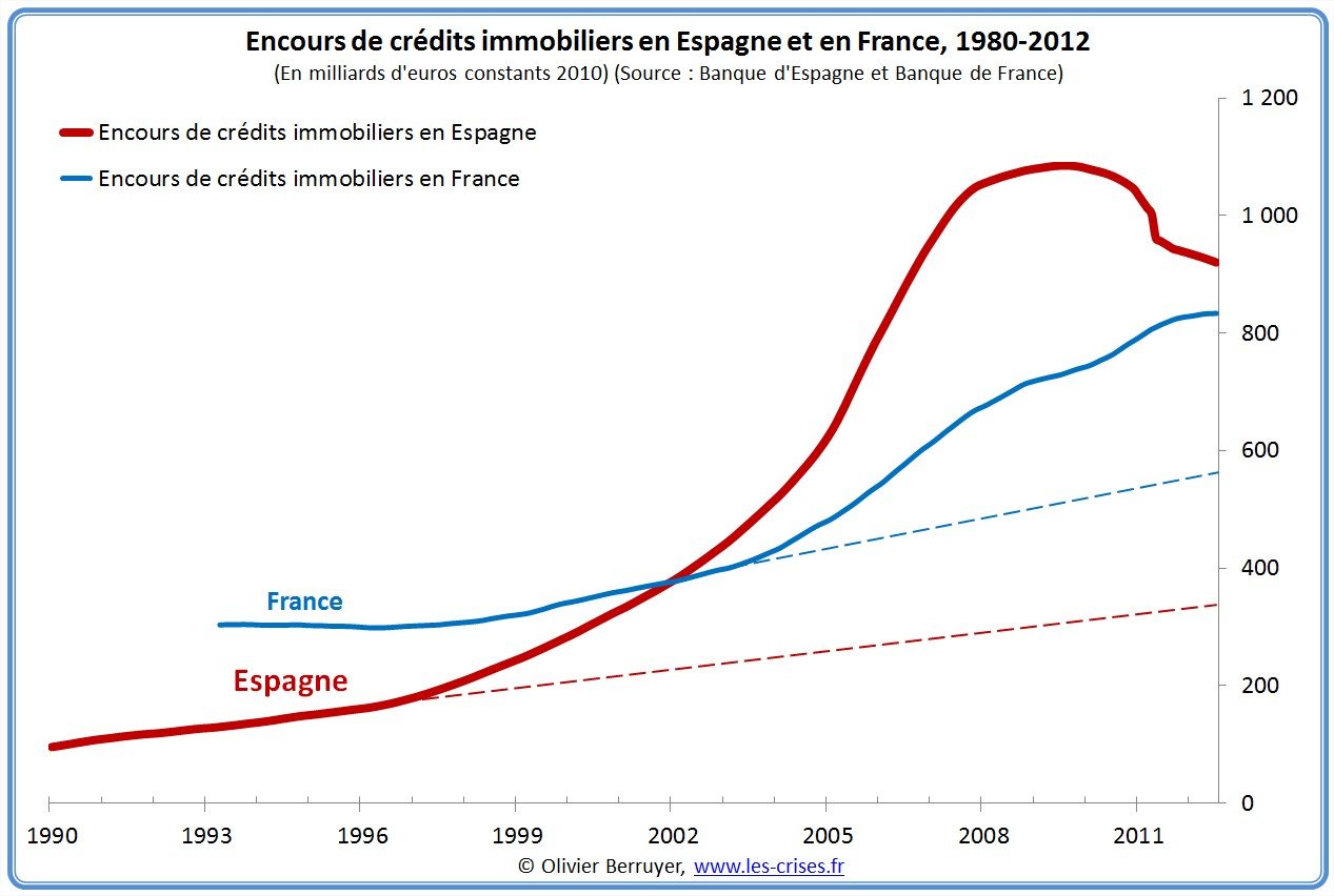 credit immobilier usa