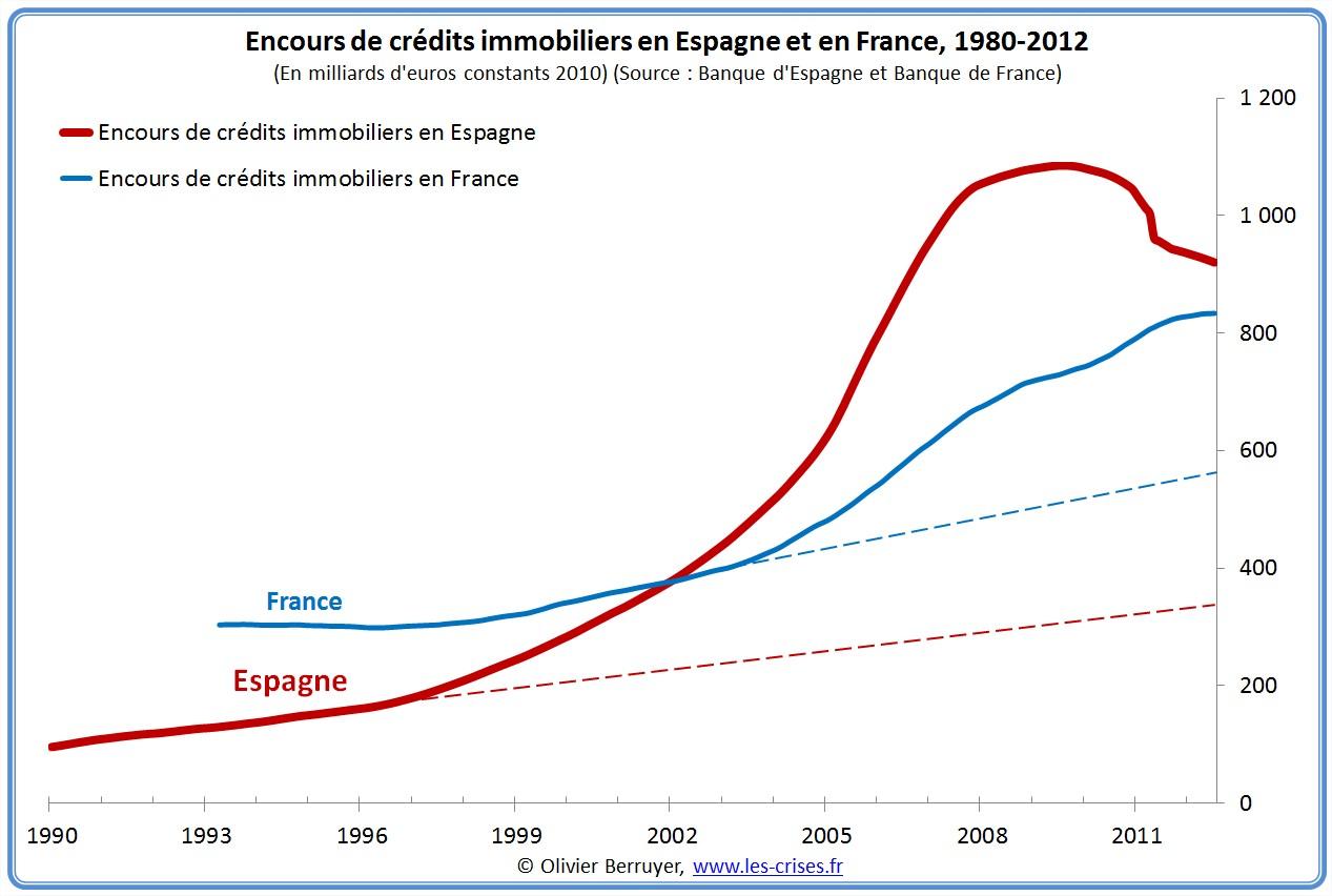 Encours de crédits immobiliers en Espagne