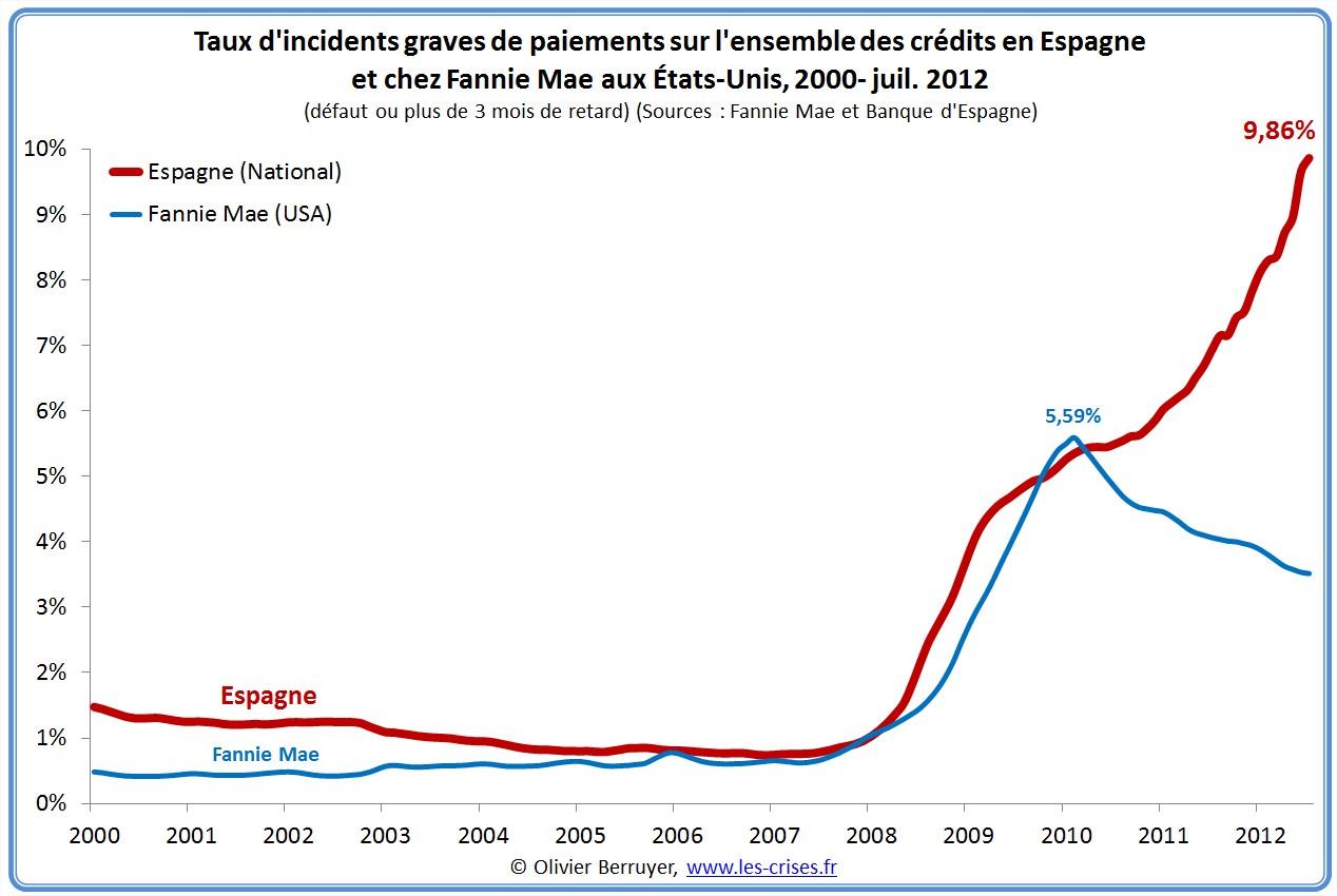 Défauts de crédits en Espagne