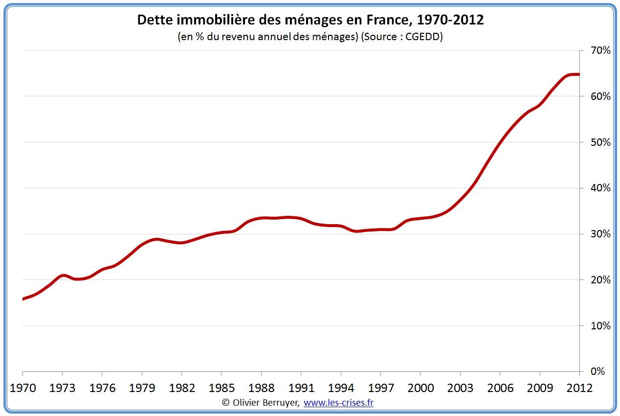 dette immobiliere ménages france