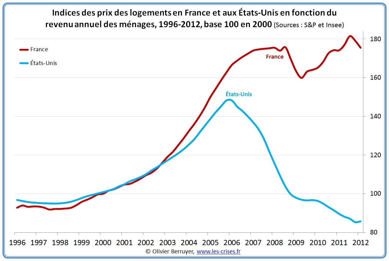 0521 prix immobiliers en france 1 2 for Immobilier atypique idf