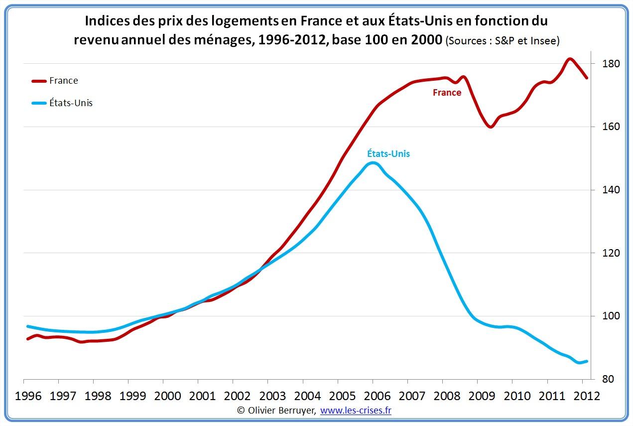 Prix des logements en France