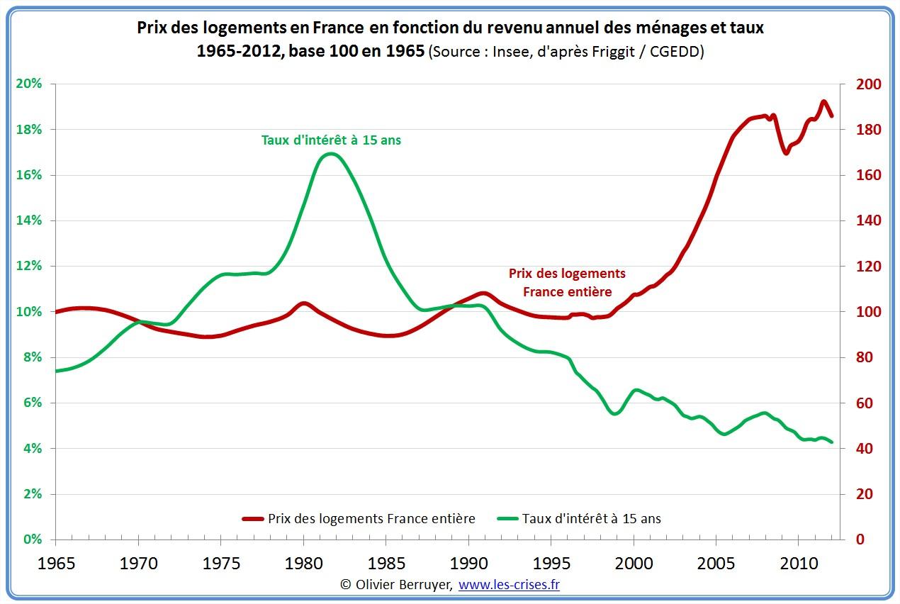 http://www.les-crises.fr/images/0500-immobilier/0522-prix-immobilier-france-2/65-prix-logements-france-taux.jpg