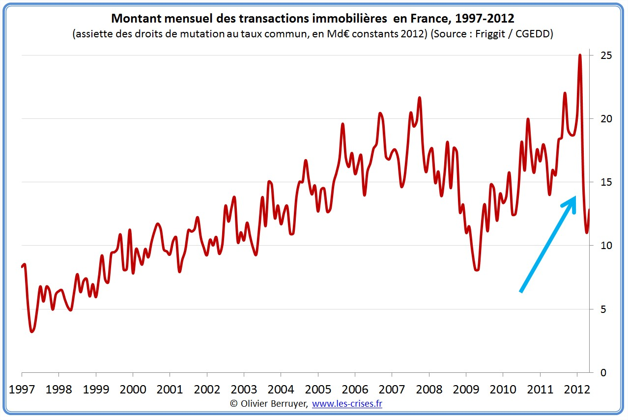 0525 situation de l immobilier en france for Immobilier transaction