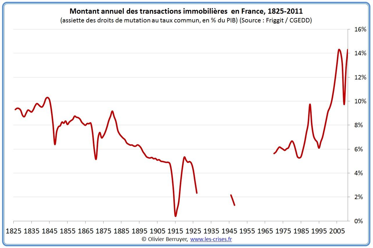 Immobilier en France