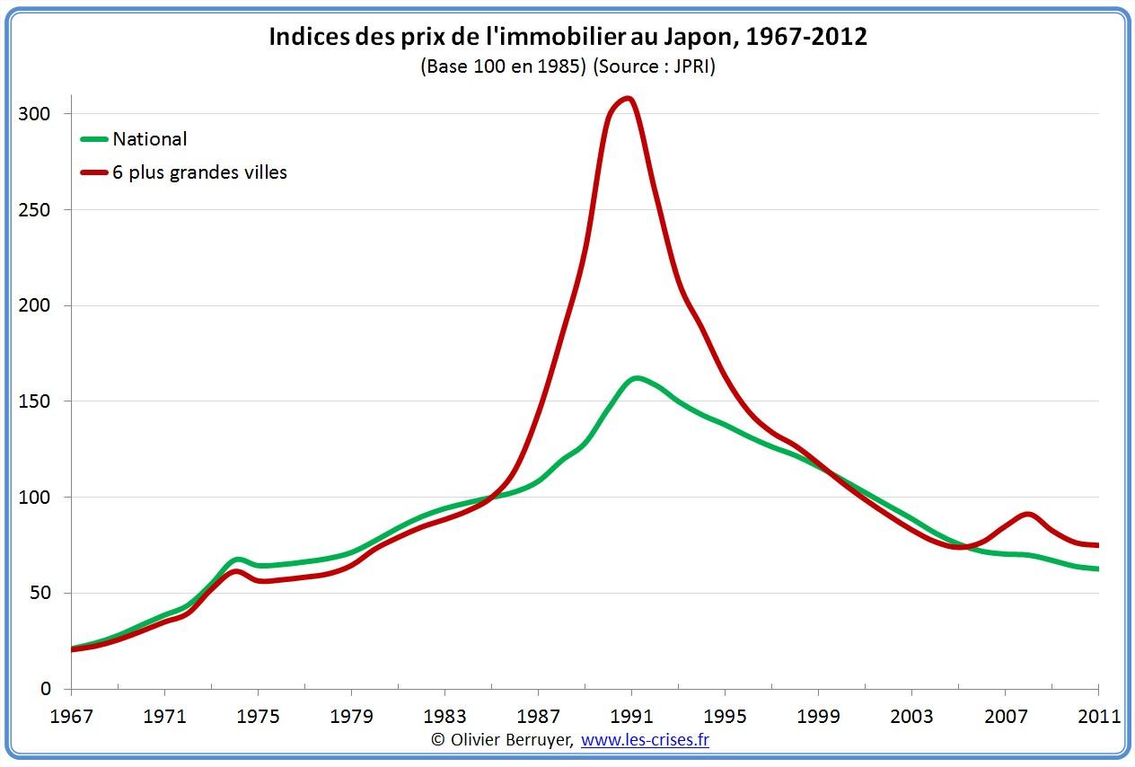 Indices nationaux des prix de l'immobilier au Japon
