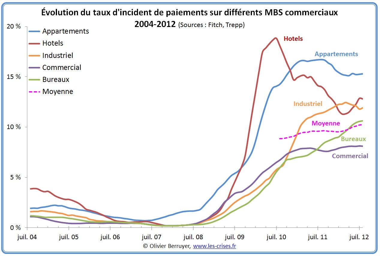 Incidents de paiements USA MBS
