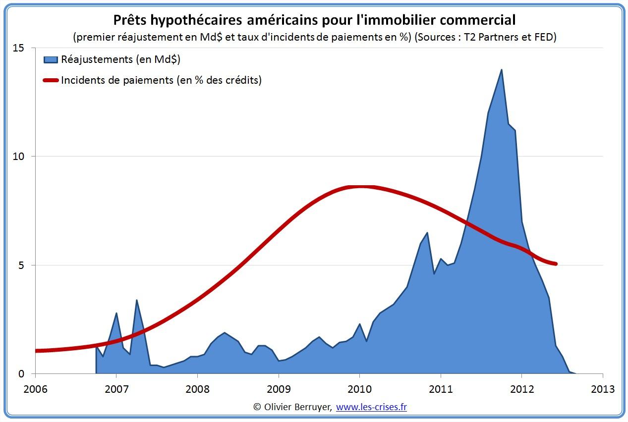 Incidents de paiements immobilier commercial USA