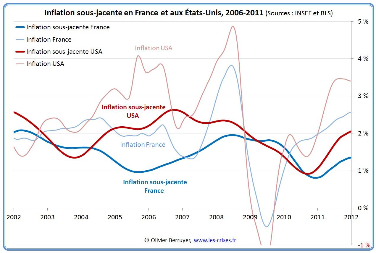 inflation sous-jacente