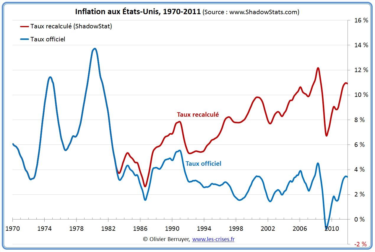 inflation aux etats-unis usa