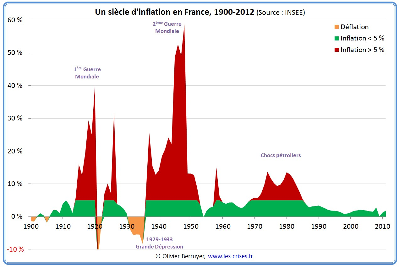 inflation longue France