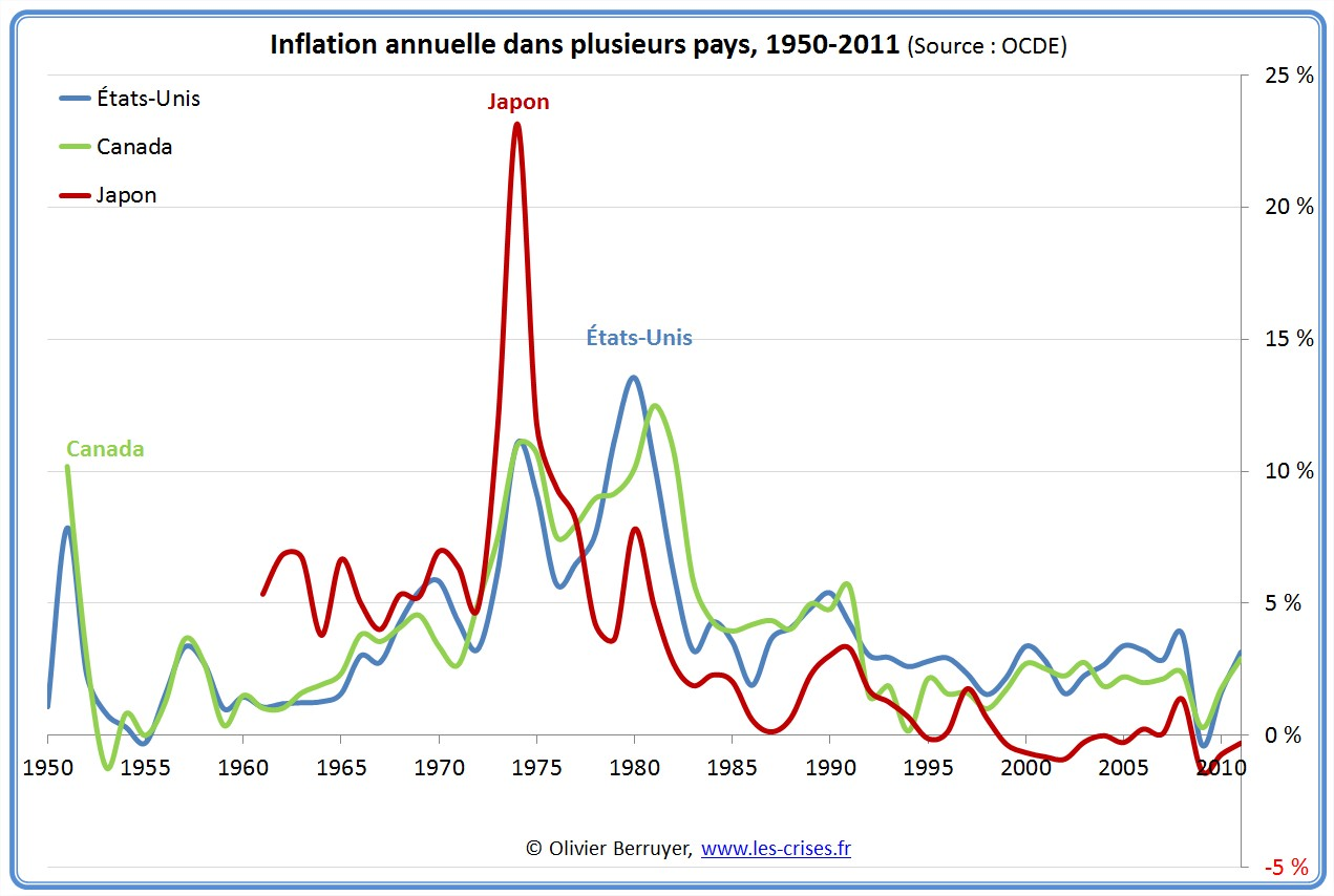 inflation longue monde