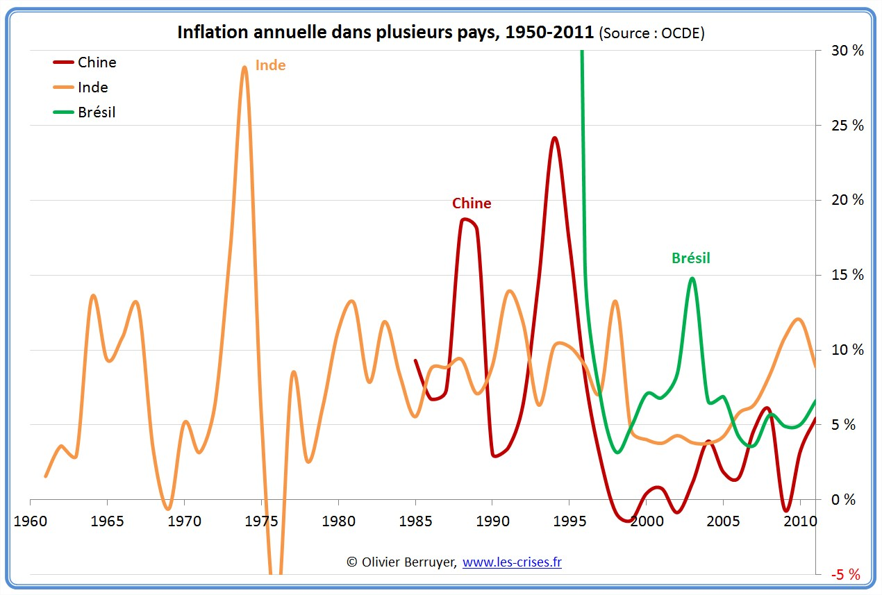 inflation longue monde