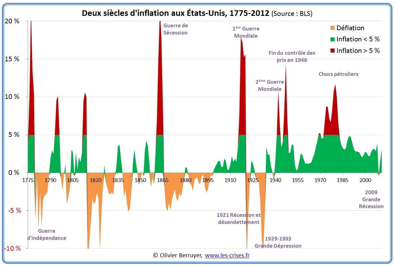 inflation longue USA etats-Unis