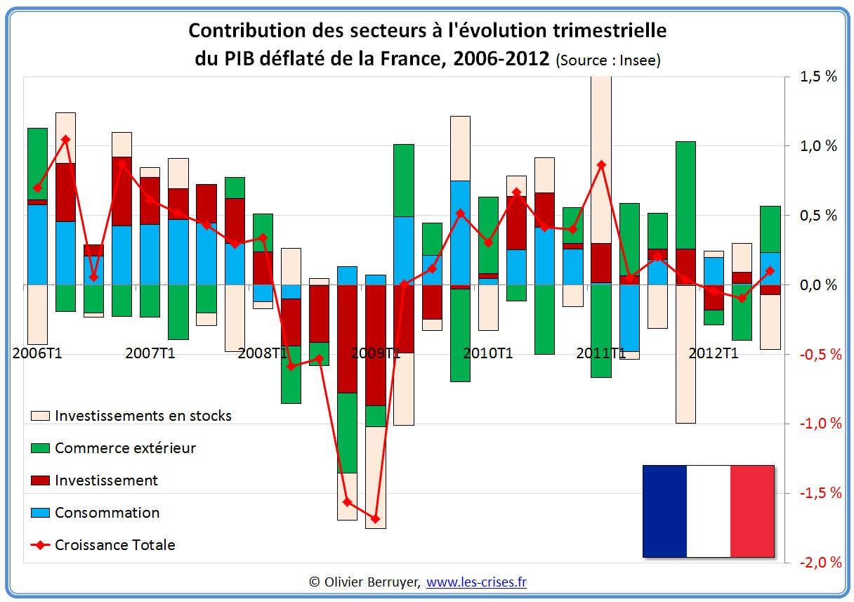 Contributions évolution PIB France