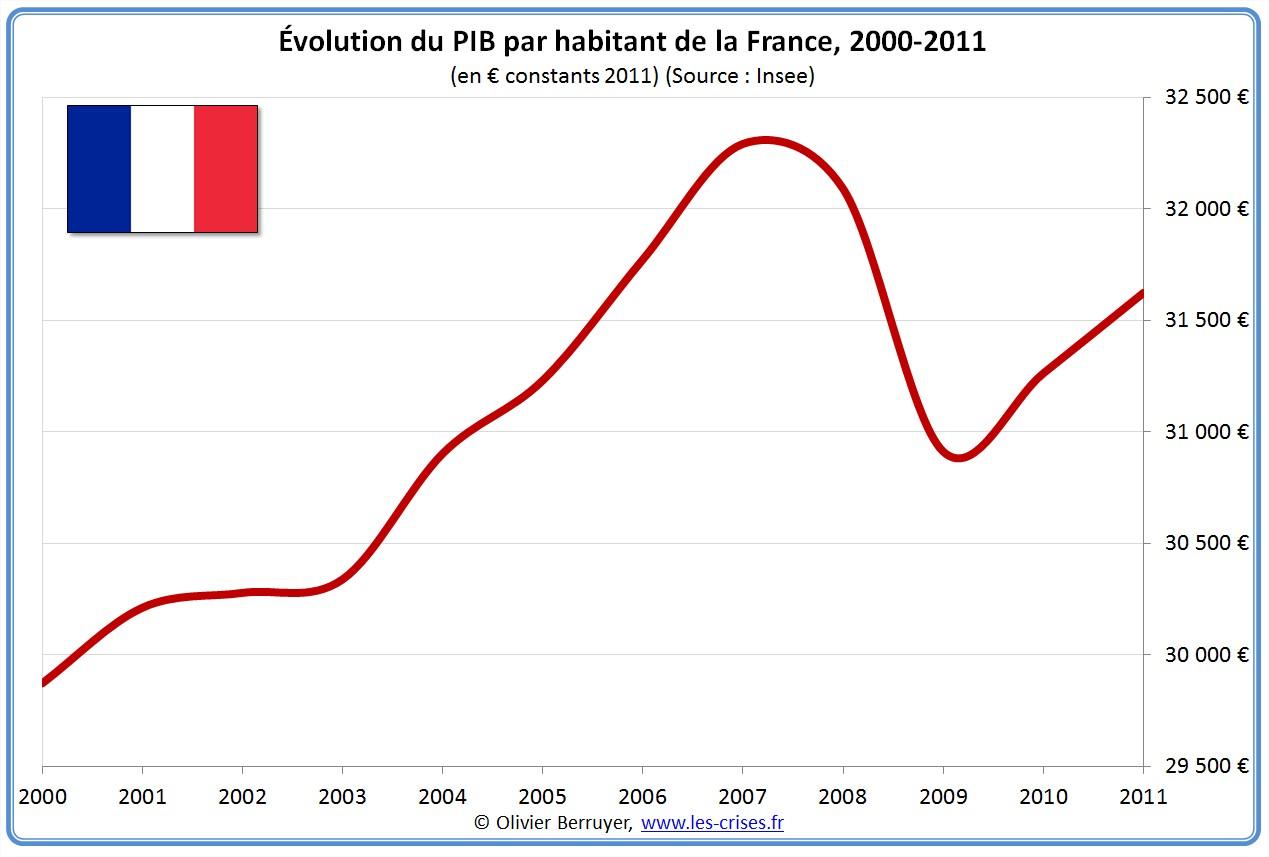 0622 Historique Du Pib De La France