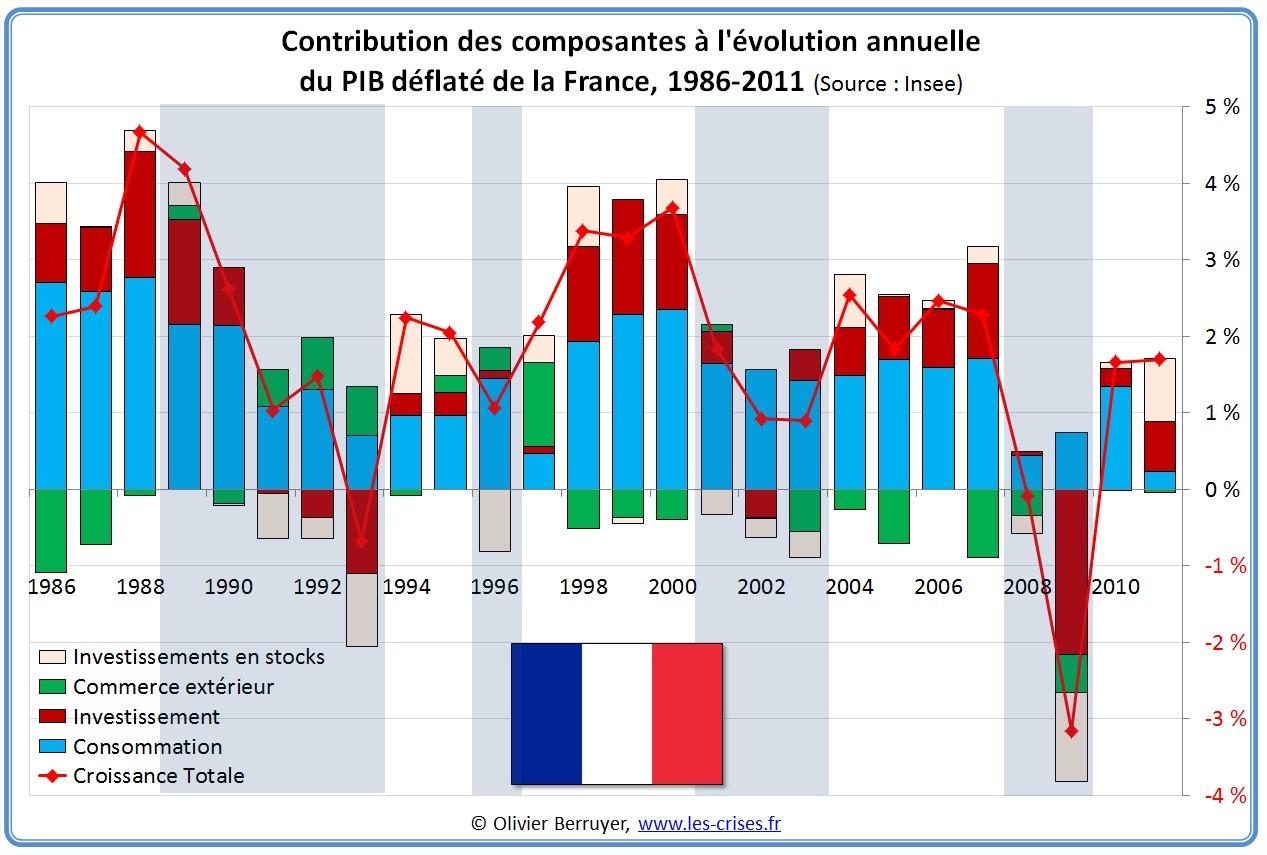 Évolution PIB France