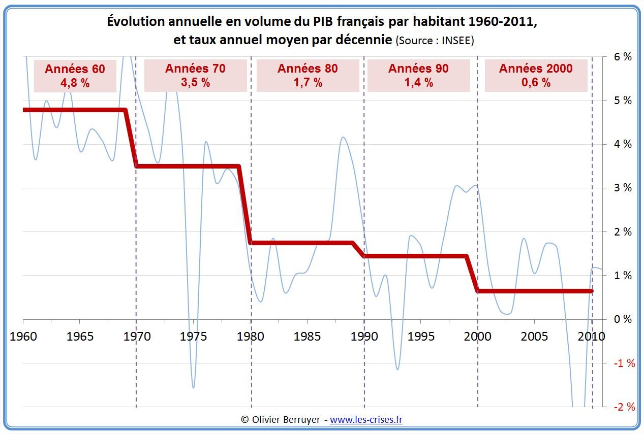http://www.les-crises.fr/images/0620-pib/0622-pib-france-histo/pib-decennie.jpg