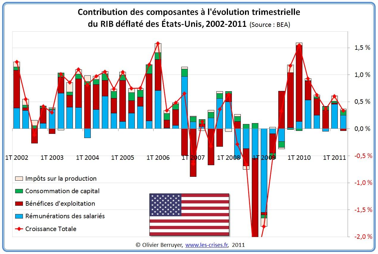 Contributions évolution RIB France