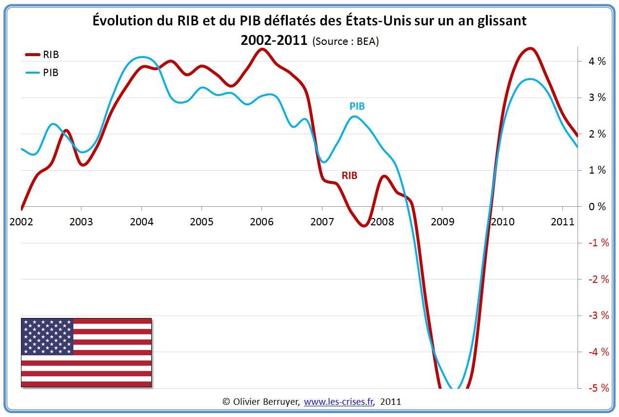 Évolution RIB France