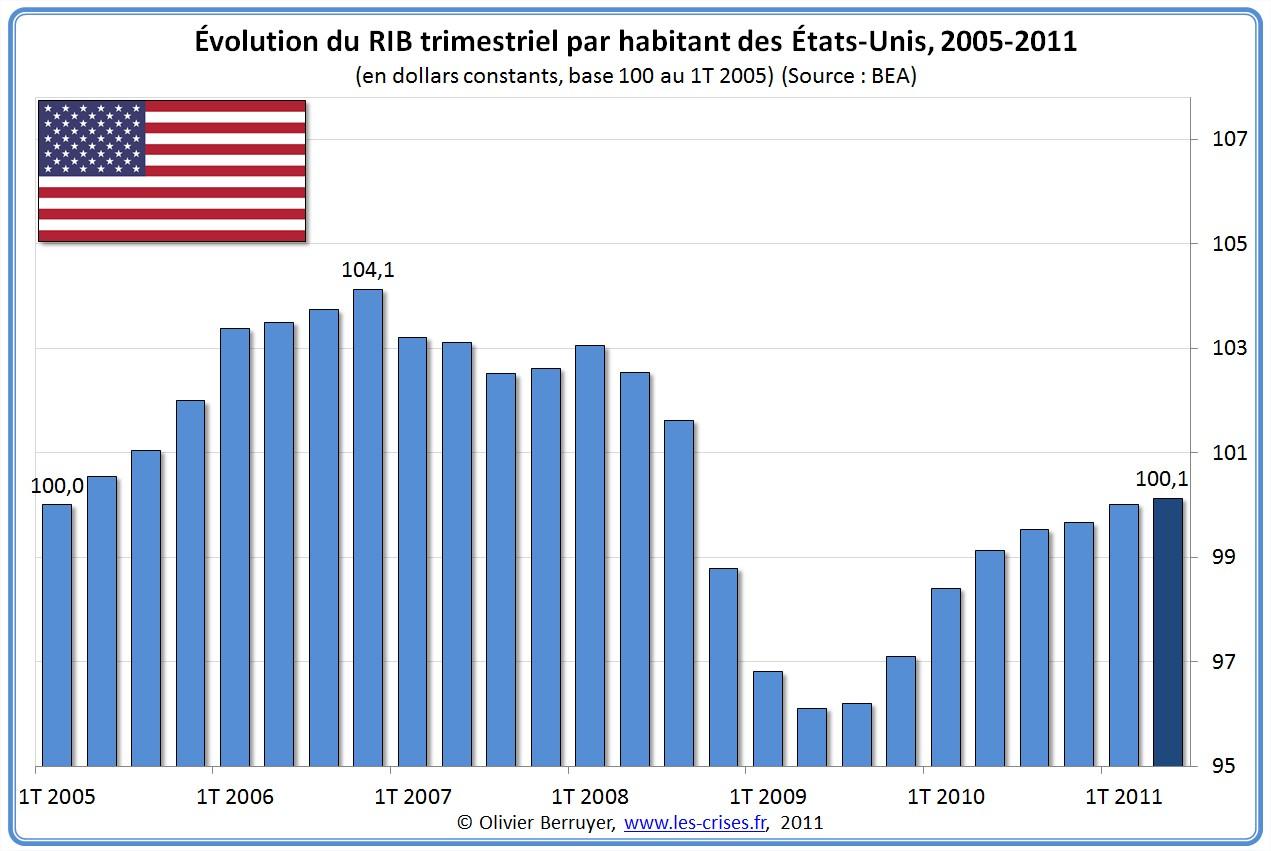 Évolution RIB par habitant France