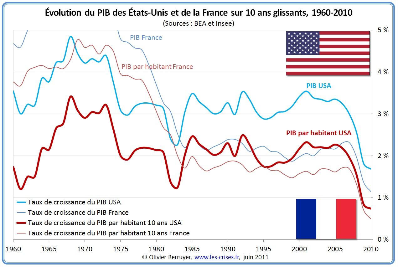 Comparaison PIB France États-Unis