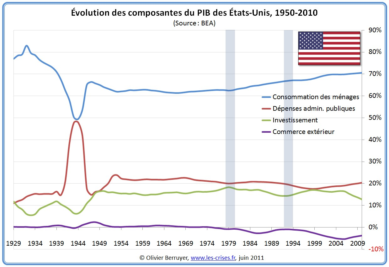 Évolution PIB États-Unis