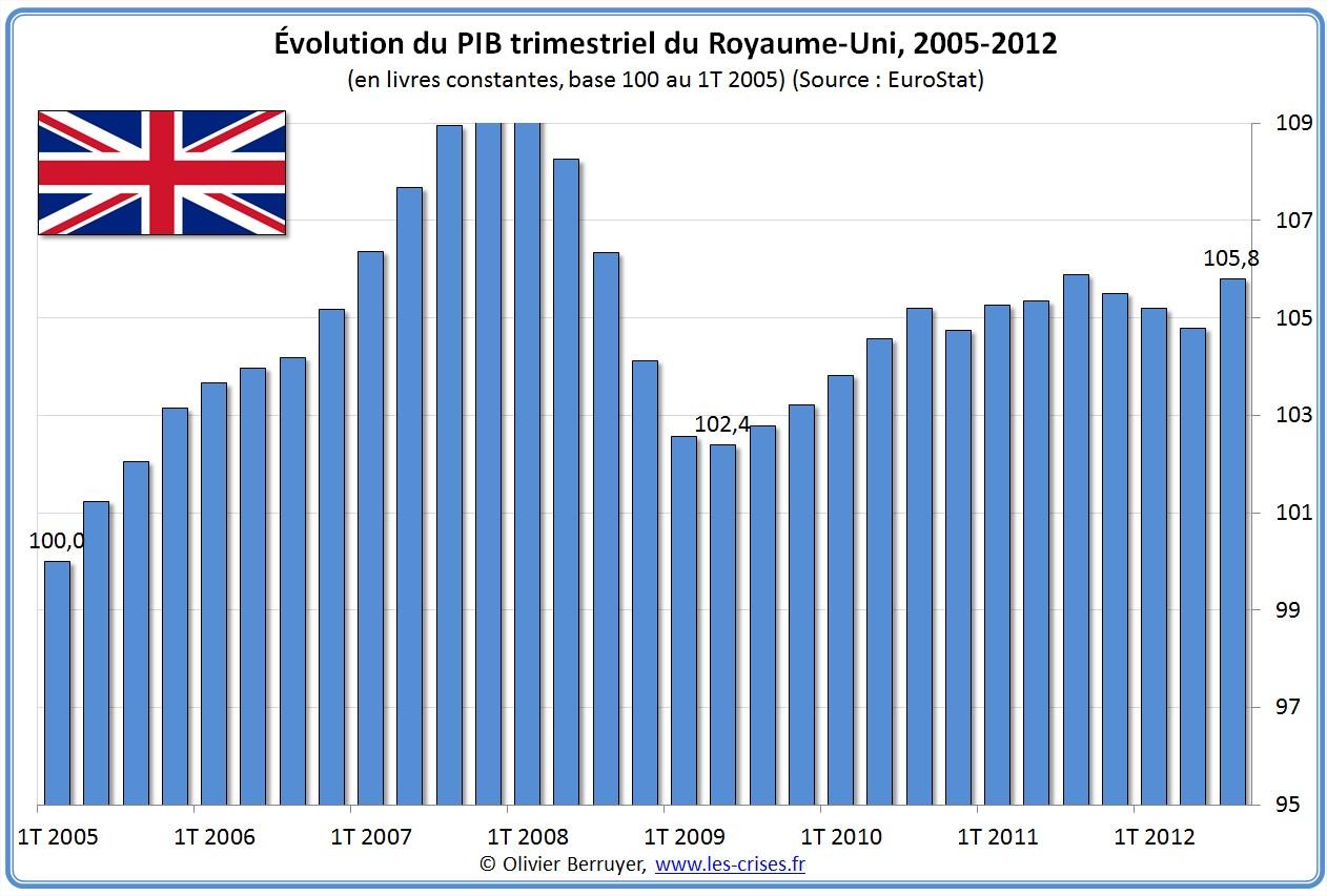 Évolution PIB Angleterre Royaume-Uni