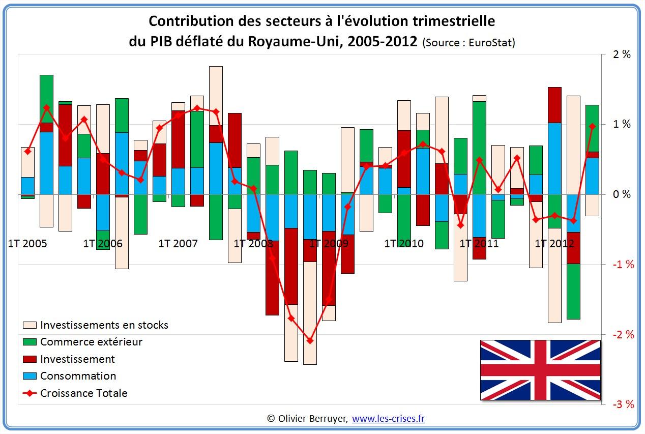 Contributions évolution PIB Angleterre Royaume-Uni
