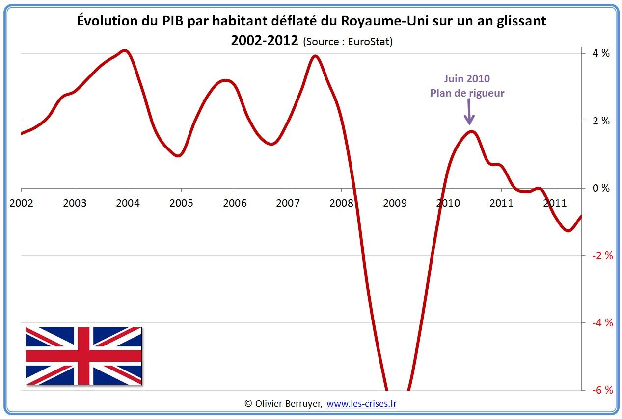 Évolution PIB par habitant Angleterre Royaume-Uni