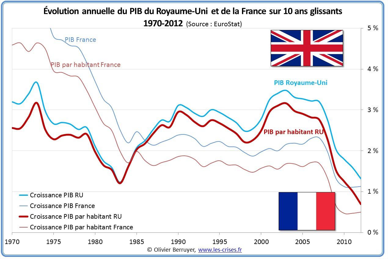 Évolution PIB France Angleterre Royaume-Uni
