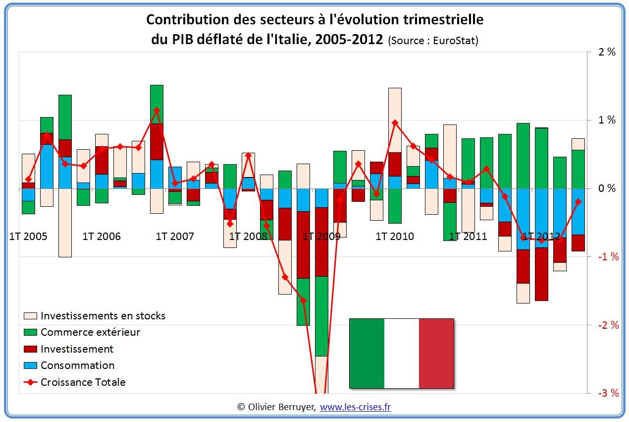 Contributions évolution PIB Italie
