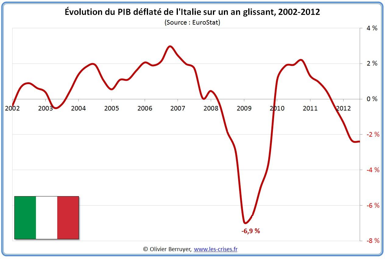 Évolution PIB Italie