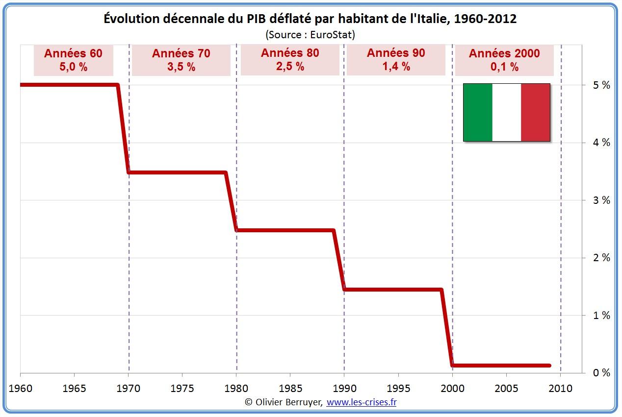 Évolution PIB par habitant Italie