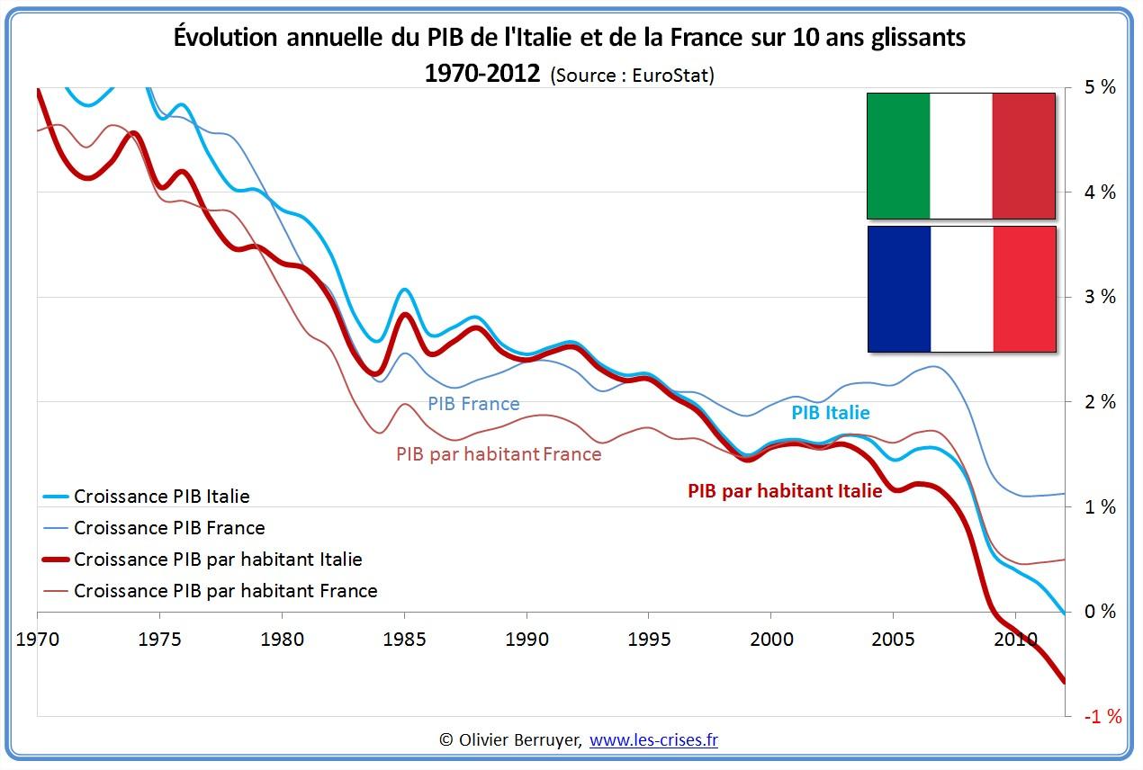 Évolution PIB France Italie