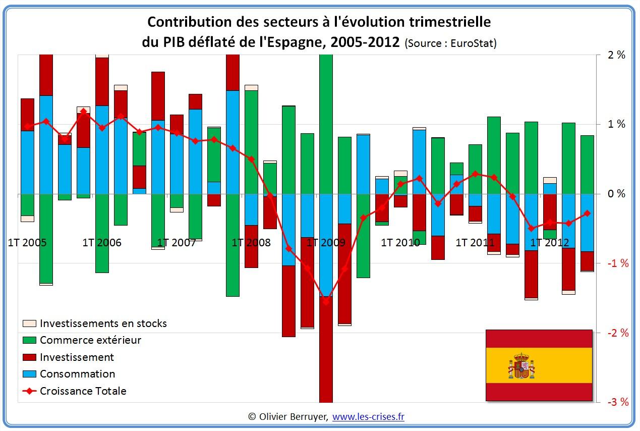 Contributions évolution PIB Espagne