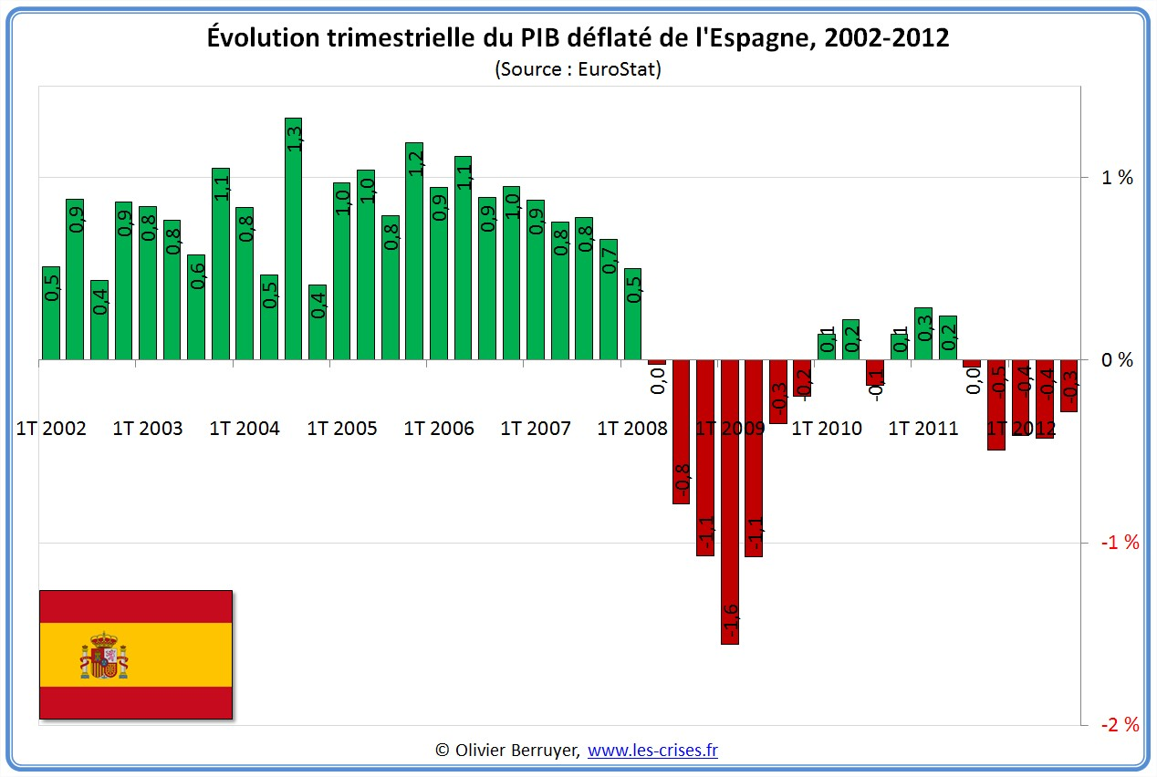 Évolution PIB Espagne