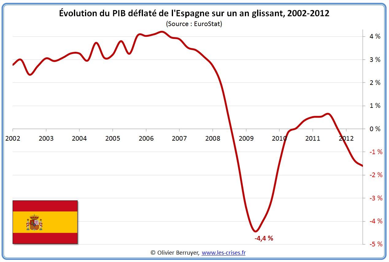 Dette publique disent-ils. dans Espagne 31-evolution-pib-un-an-glissant-espagne