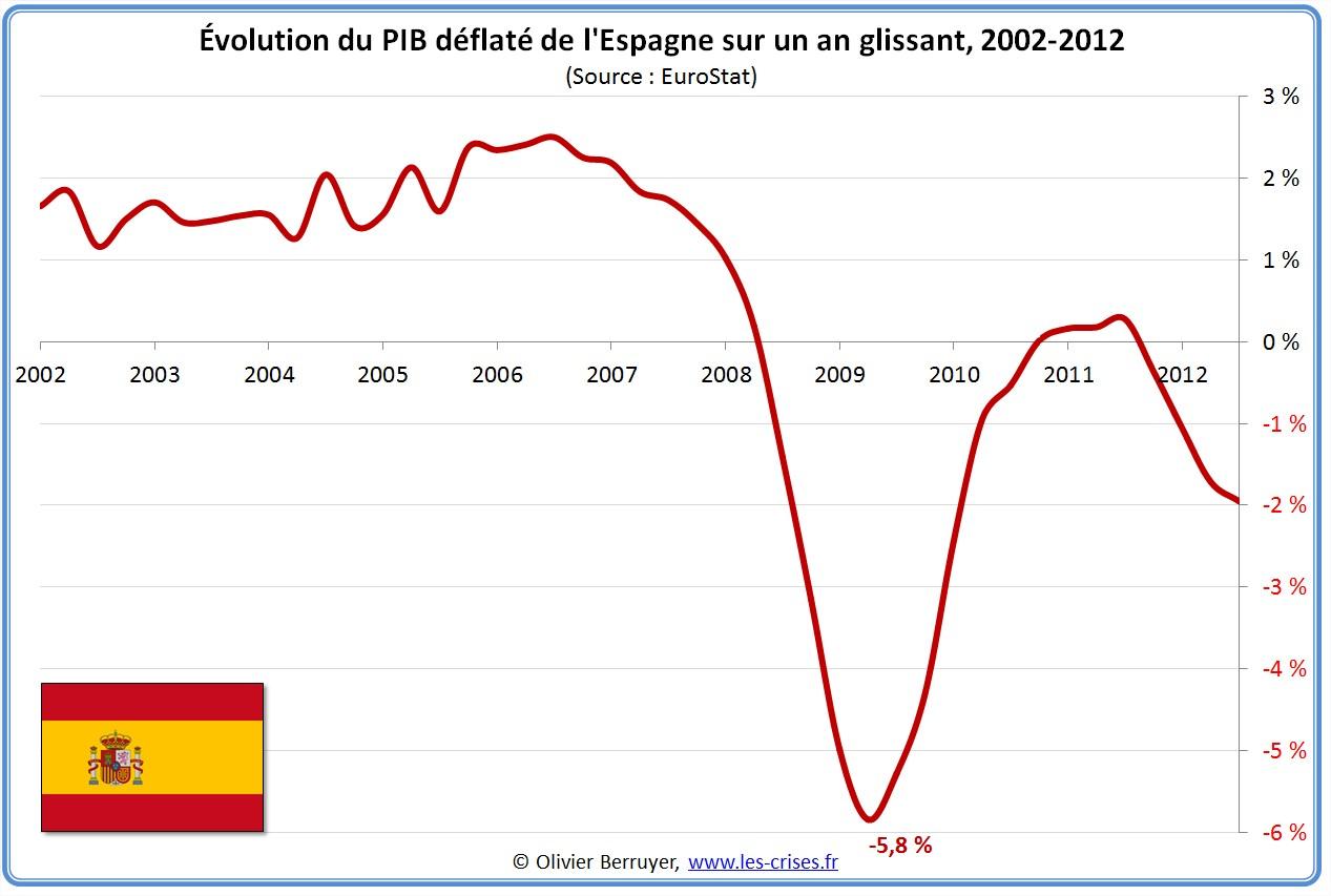 Évolution PIB par habitant Espagne