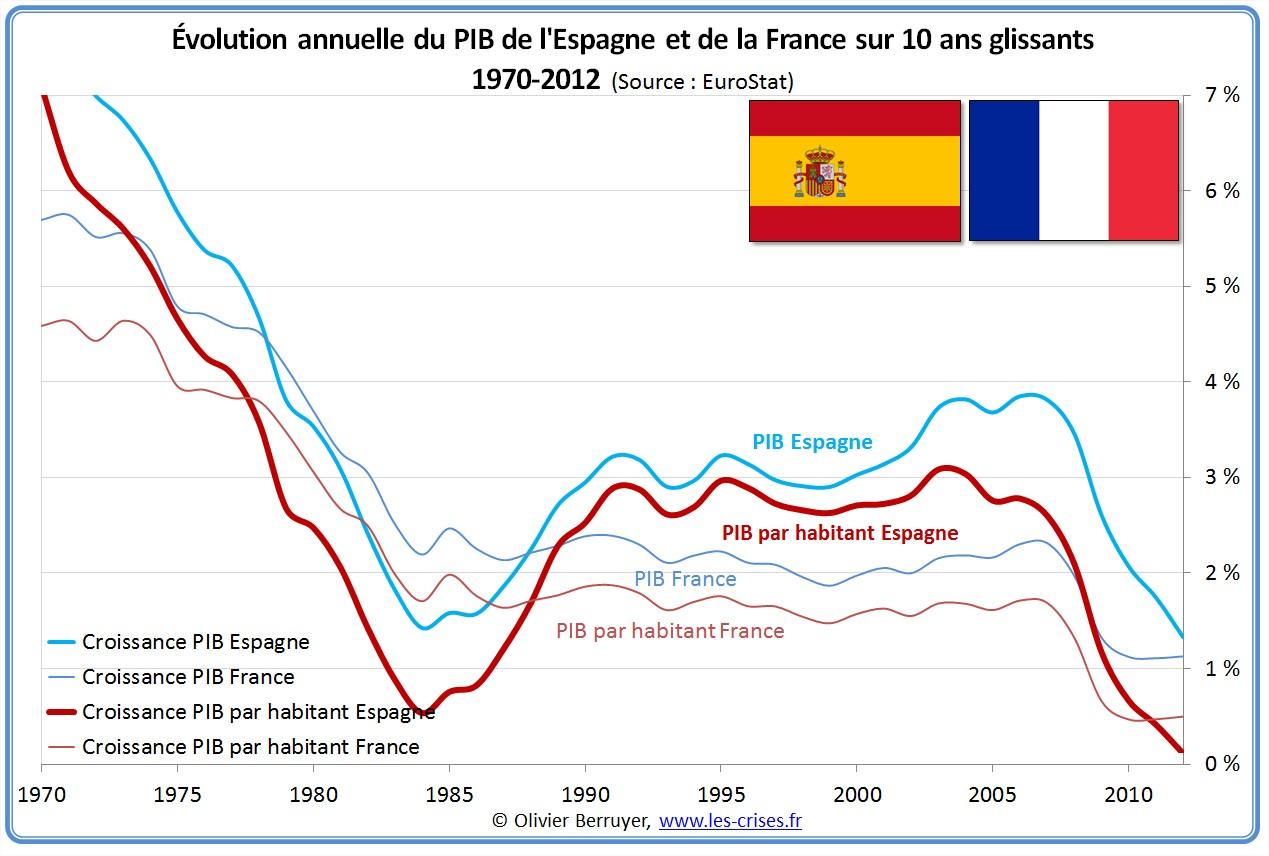 Évolution PIB France Espagne